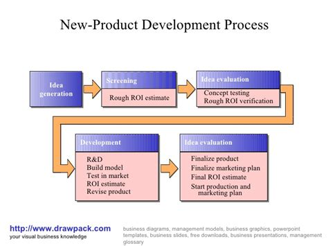 new product development process flowchart new product development process diagram