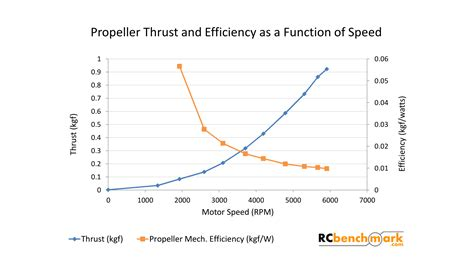boat propeller efficiency curve how to measure brushless motor and propeller efficiency