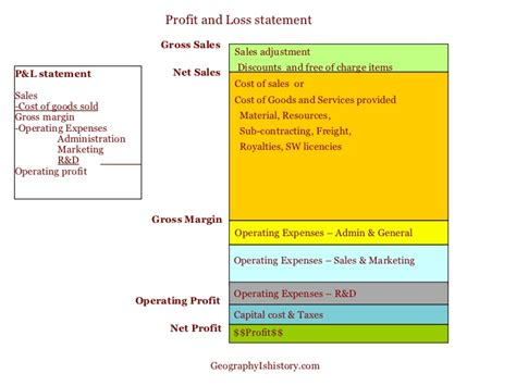 sle cash flow and balance sheet profit loss statement profit and loss statement template