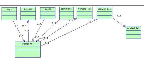 diagramme de classe uml agrégation composition agregation ou composition