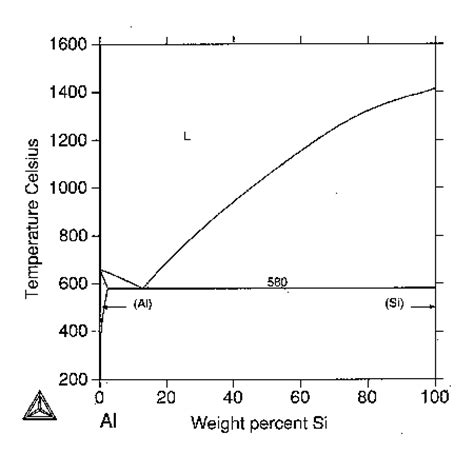 aluminum silicon phase diagram aluminium silicon alloys