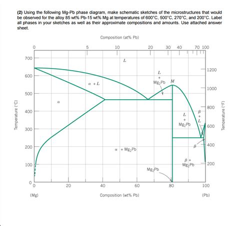 how to construct a phase diagram solved 2 using the following mg pb phase diagram make