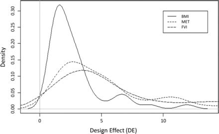 design effect correlation intraclass correlation and design effect in bmi physical
