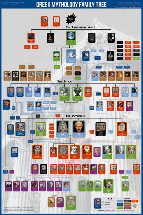 doodle god cheats pdf mythology family tree awesome time wasters