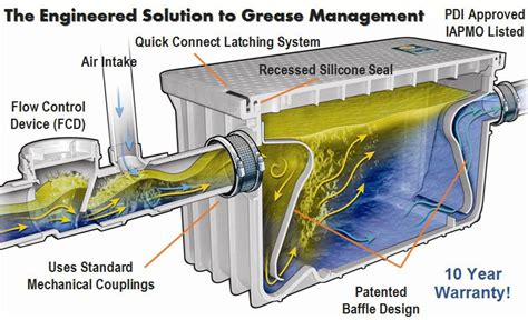 Odor Under Kitchen Sink - grease trap 35 gpm grease interceptors for restaurants and food service facilities