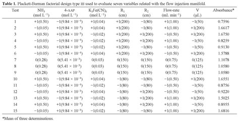 Factorial Table by Plackett Burman Factorial Design For The Optimization Of A