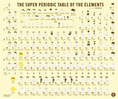 libro the periodic table penguin la tabla peri 243 dica de los elementos de forma divertida v 237 deos c 243 mics y libros aprender con