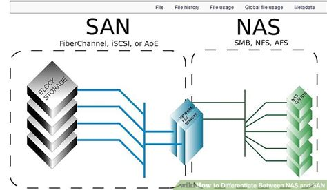 nas san how to differentiate between nas and san 4 steps with