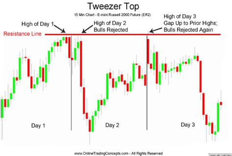 candlestick pattern learning friday candle stick pattern learning section page 3