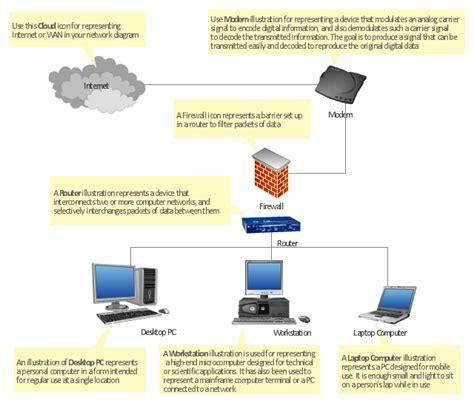 project network diagram generator aoa network diagram generator project network diagrams