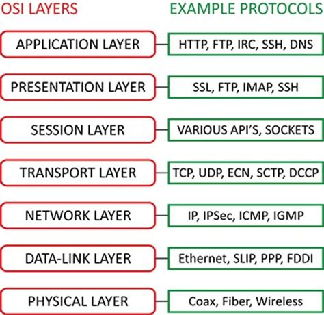 attacking network protocols a hacker s guide to capture analysis and exploitation books osi reference model