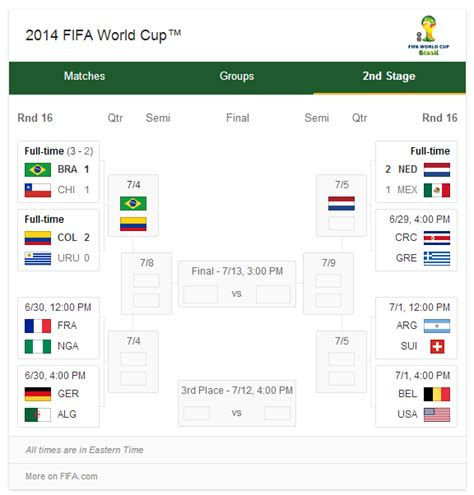 world cup results s detailed world cup results