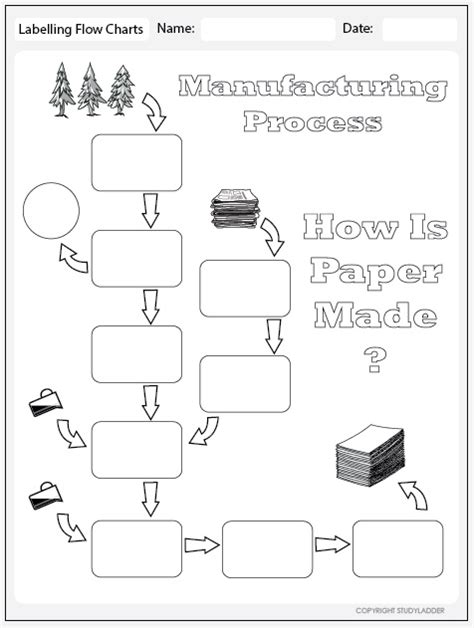 Paper Process Flowchart - paper manufacturing process flowchart theme based