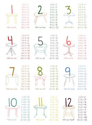 tafels poster wc tafeltjes poster moonmade