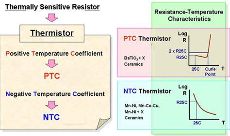 ntc thermistor vs ptc ptc ntc thermistors characteristics comparison amwei thermistor sensor