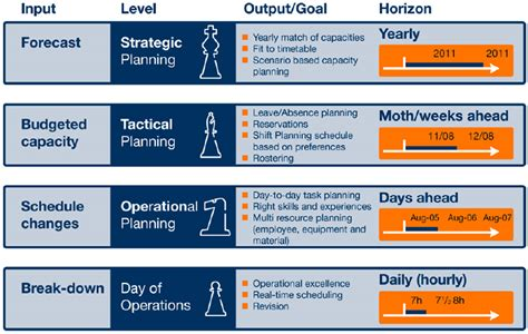 Strategic And Tactical Mba by Advanced Planning Optimization In Transportation