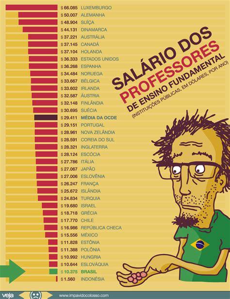 aumento do salrio professores 2016 estado de minas gerais sal 225 rio dos professores brasileiros est 225 entre os piores
