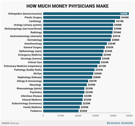 How Much More Do With Mba Earn by Here S How Much Money Doctors Actually Make Stamfordadvocate