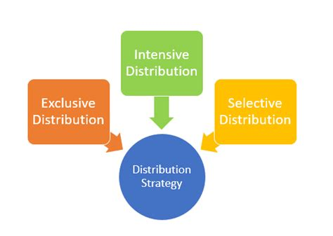 distribution strategy template distribution strategy definition marketing dictionary