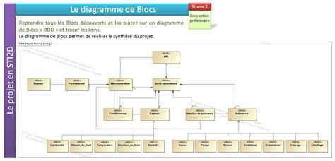 diagramme sysml projet sti2d cr 233 er le diagramme bdd du syst 232 me 224 l aide des blocs cr 233 233 s