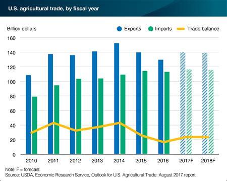 top 100 usa trade shows 2017 2018 trade show calendar upcomingcarshq com agrimarketing com usda agricultural exports forecast up