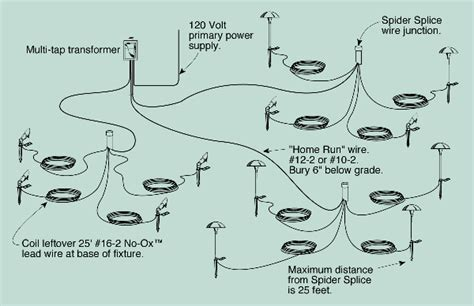 The Cast System Of Landscape Lighting Installation How To Wire Outdoor Lights