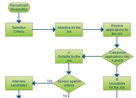 recruitment process workflow recruitment process flowchart work flowchart