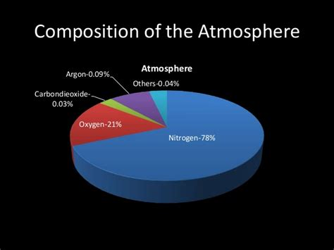 What Is Composition by Our Atmosphere
