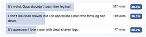 men shaving public hair percentage almost half of all men are trimming or shaving their leg