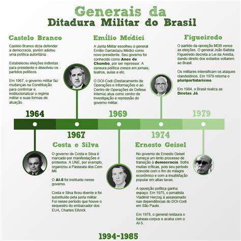 Especial Regime Militar Tudo Sobre especial regime militar tudo sobre a ditadura no brasil