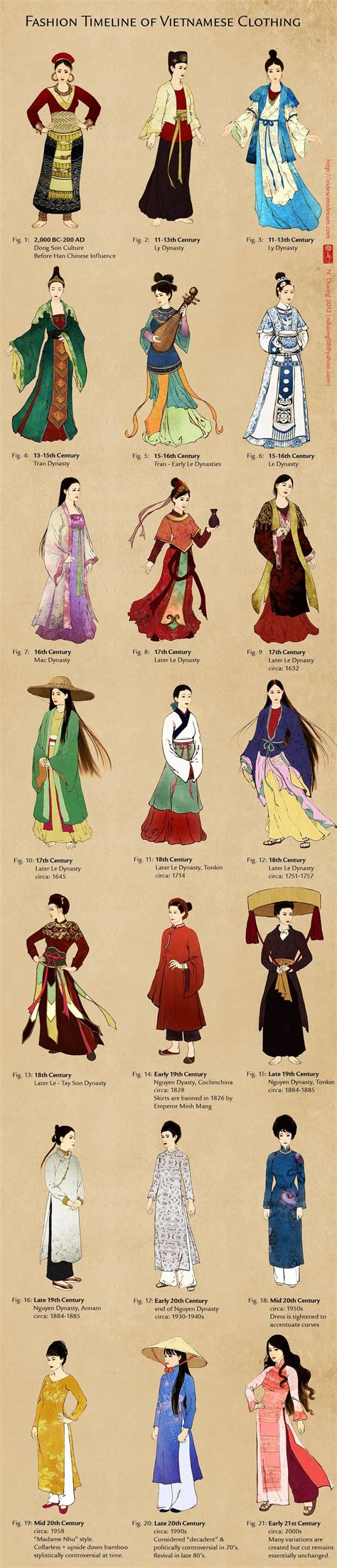 chinese traditional fashion timeline fashion timeline of vietnamese clothing reference