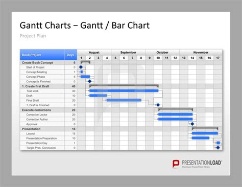 Project Management Powerpoint Templates Your Project Plan With Gantt Charts Presentationload Gantt Chart Template For Project Management