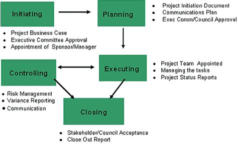 project handbook template project management cycle diagram wiring diagram