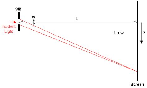 slit l diagram doitpoms tlp library diffraction and imaging diffraction 1