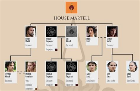 house games with family game of thrones images house martell family arbre after 6x10 hd fond d 233 cran and