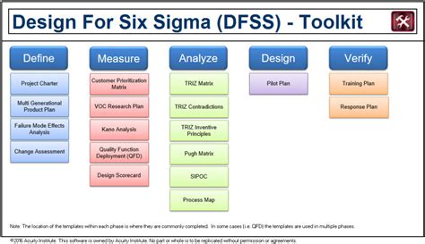 Design For Six Sigma Acuity Institute