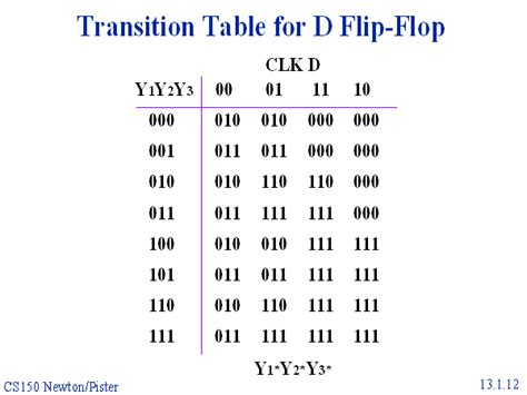 Transition Table transition table for d flip flop