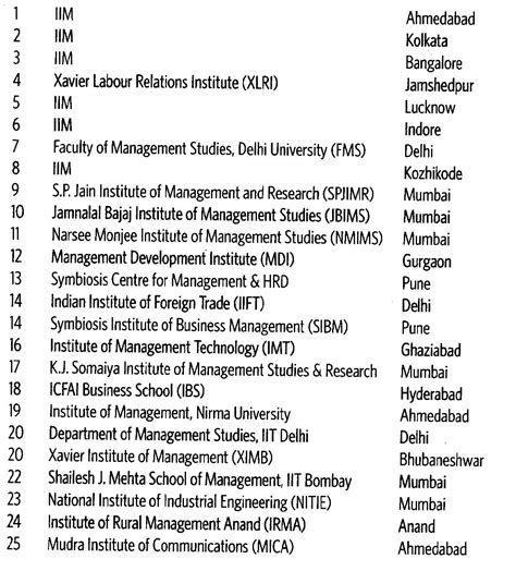 Mica Mba College Ranking by Top 25 Mba Colleges In India The Week Hansa Research