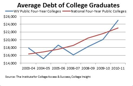 Average Debt For Mba Student by Education At West Virginia Center On Budget And Policy