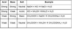 acids bases and salts for class 10 cbse notes