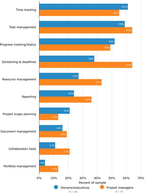 best project manager software the top project management software features execs want