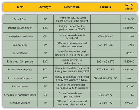 Funds And Man Hour Expenditure Report Template