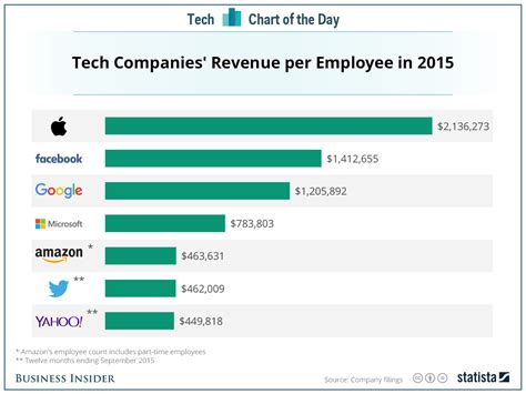 how many sales to amazon revenue per employee at apple facebook google others