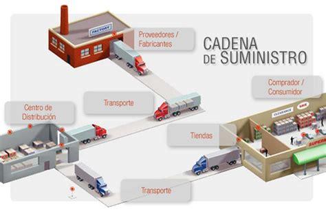 administracion de cadena de suministro y logistica cadena de suministro gesti 243 n eficiente y rentable