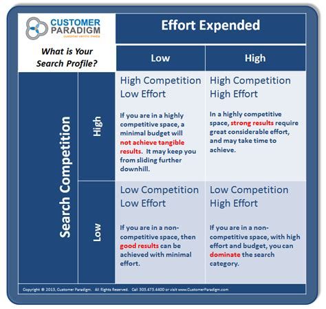 Seo Marketing Company 2 by Your Search Engine Profile Competition Vs Effort