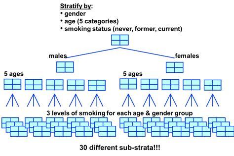 design effect of stratified sling the cochran mantel haenszel method