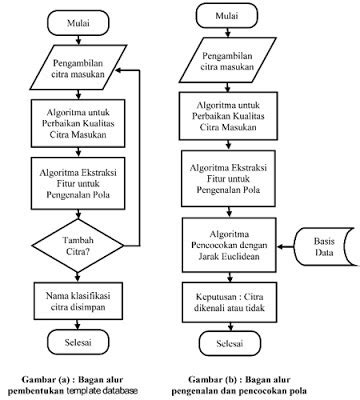 Pengenalan Pola Aplikasi Untuk Pengenalan Wajah Analisis Tekstur Oby jasa pengolahan citra image processing warung jasa tesis disertasi