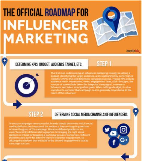best marketing infographic ideas 187 2016 nonprofit marketing infographic