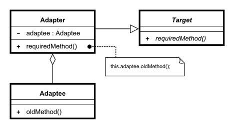 design pattern dofactory adapter design pattern dofactory adapter 1