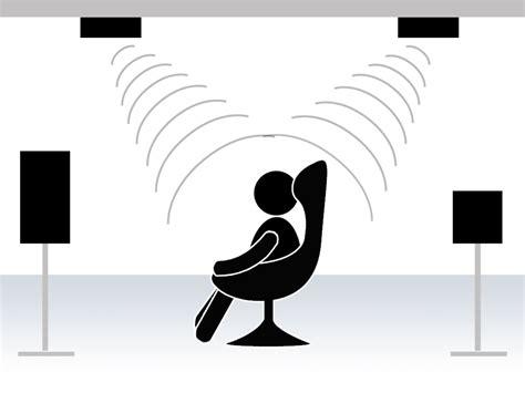 Atmos Lautsprecher Decke by Dolby Atmos Heimkino Lautsprecher Beamershop24